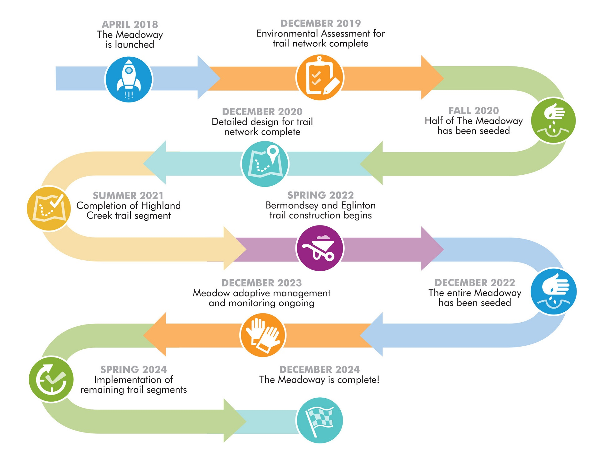 The Meadoway project timeline